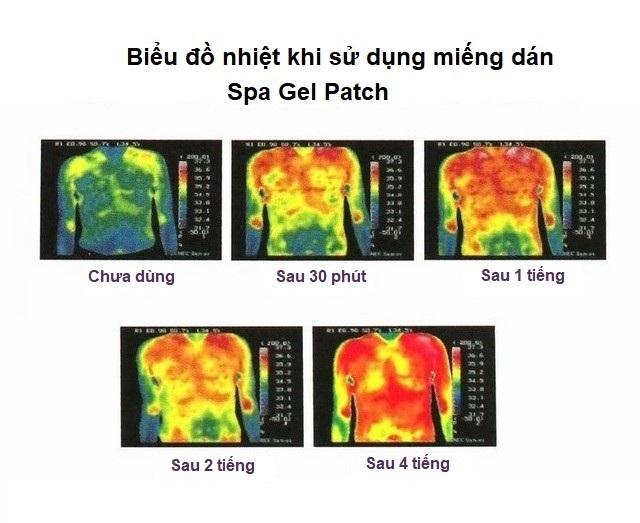 Review miếng dán tan mỡ bụng spa Gelpatch qua biểu đồ nhiệt khi sử dụng