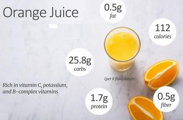 uống nước cam giảm mỡ bụng chứa nhiều calo không kém các loại đồ uống có đường khác