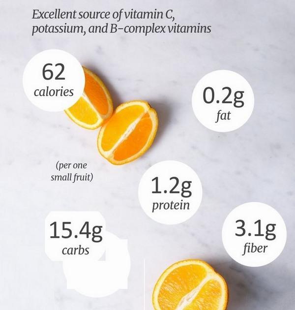 Uống nước cam giảm mỡ bụng chứa ít chất xơ hơn nhiều so với quả cam thông thường