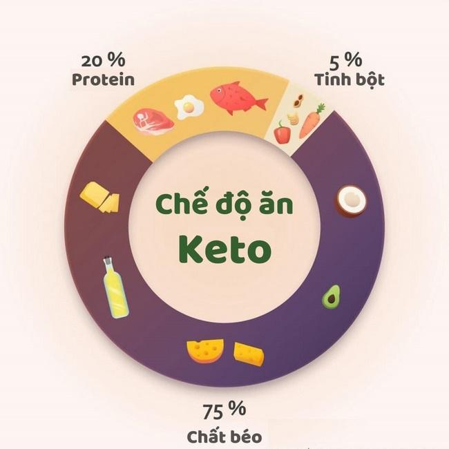 Chế độ ăn kiêng giảm cân Keto đưa người ăn kiêng vào trạng thái KETOSIS